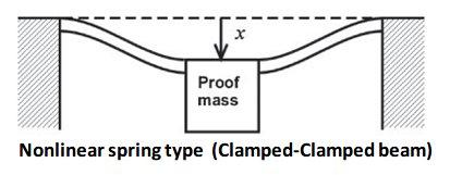 Nonlinear Spring Type