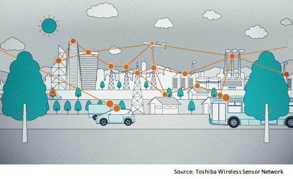 Wireless Sensor Network image