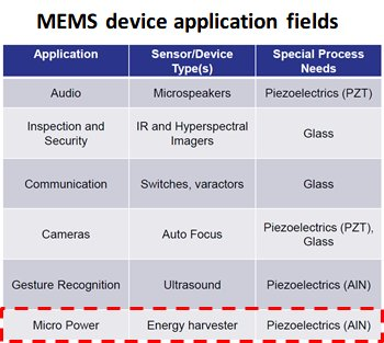 MEMS device application fields table